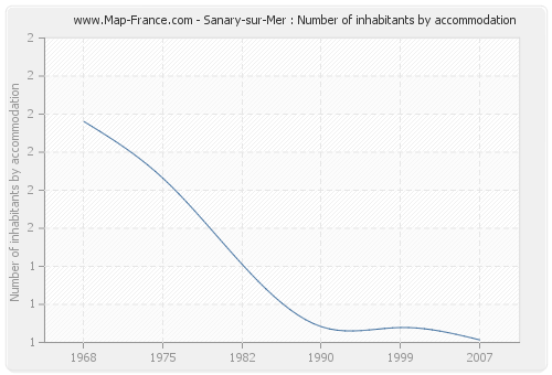 Sanary-sur-Mer : Number of inhabitants by accommodation