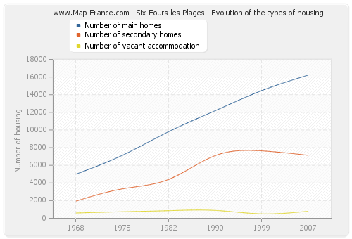 Six-Fours-les-Plages : Evolution of the types of housing
