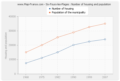Six-Fours-les-Plages : Number of housing and population