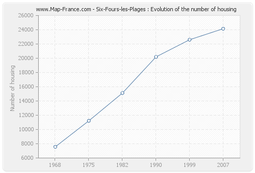 Six-Fours-les-Plages : Evolution of the number of housing