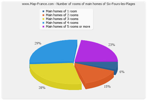 Number of rooms of main homes of Six-Fours-les-Plages