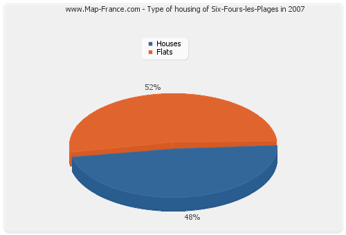 Type of housing of Six-Fours-les-Plages in 2007