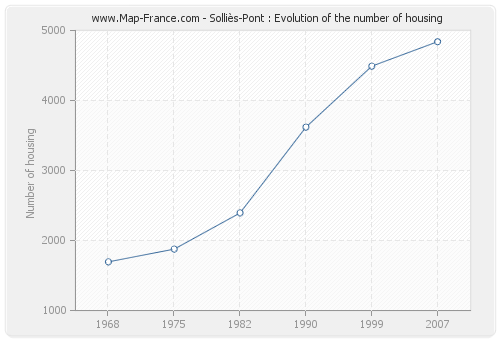 Solliès-Pont : Evolution of the number of housing