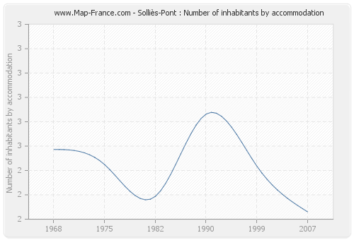 Solliès-Pont : Number of inhabitants by accommodation