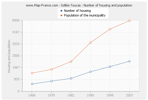 Solliès-Toucas : Number of housing and population