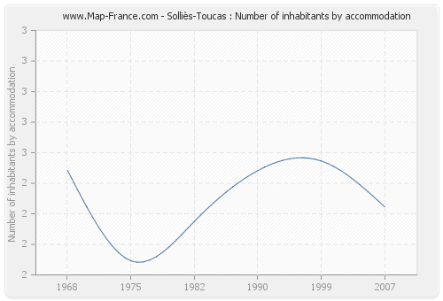 Solliès-Toucas : Number of inhabitants by accommodation