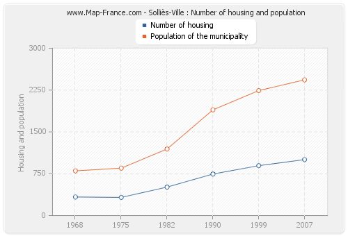 Solliès-Ville : Number of housing and population