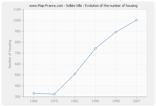 Solliès-Ville : Evolution of the number of housing