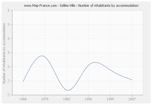 Solliès-Ville : Number of inhabitants by accommodation