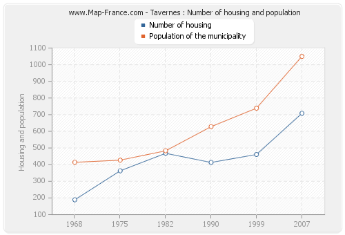 Tavernes : Number of housing and population