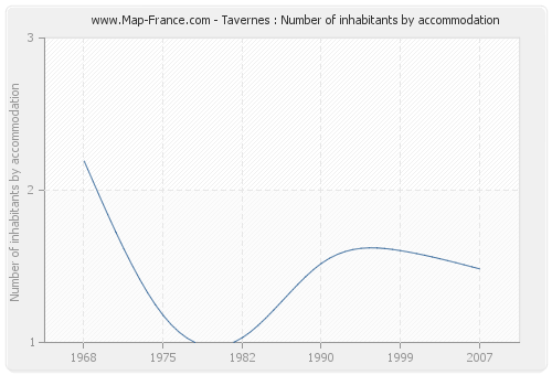 Tavernes : Number of inhabitants by accommodation