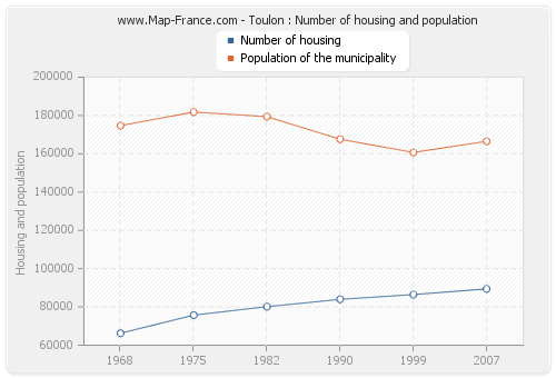 Toulon : Number of housing and population
