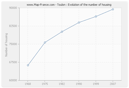 Toulon : Evolution of the number of housing