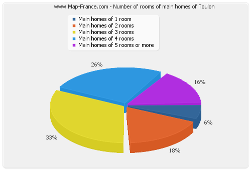 Number of rooms of main homes of Toulon