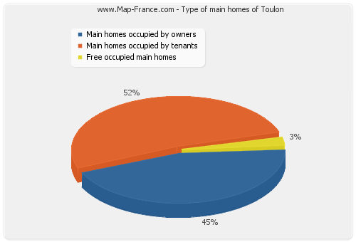 Type of main homes of Toulon