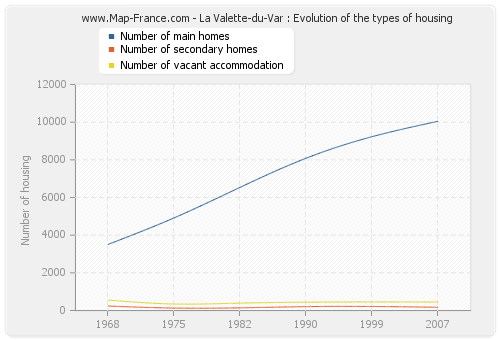 La Valette-du-Var : Evolution of the types of housing