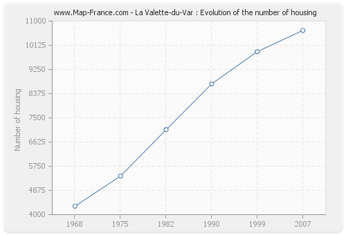 La Valette-du-Var : Evolution of the number of housing