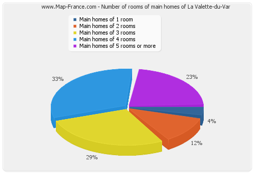 Number of rooms of main homes of La Valette-du-Var