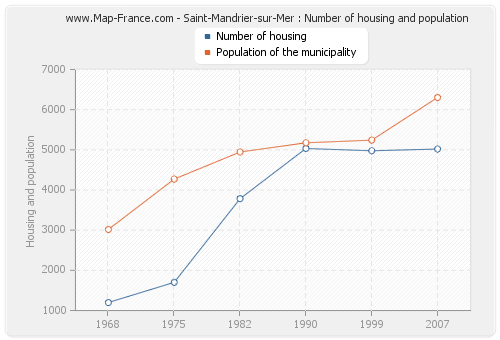 Saint-Mandrier-sur-Mer : Number of housing and population
