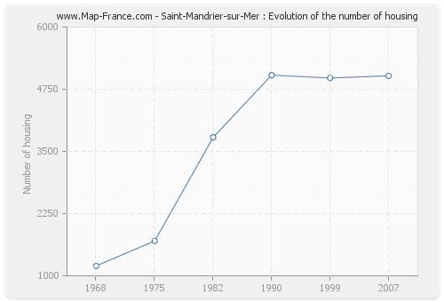 Saint-Mandrier-sur-Mer : Evolution of the number of housing