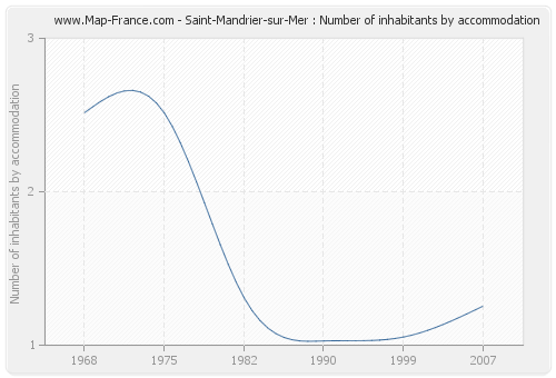 Saint-Mandrier-sur-Mer : Number of inhabitants by accommodation
