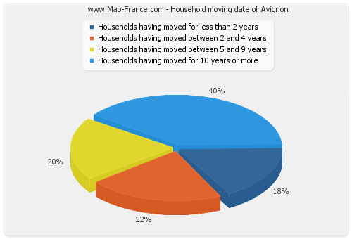 Household moving date of Avignon