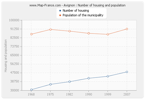 Avignon : Number of housing and population