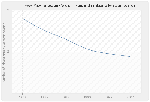 Avignon : Number of inhabitants by accommodation