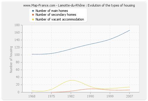 Lamotte-du-Rhône : Evolution of the types of housing