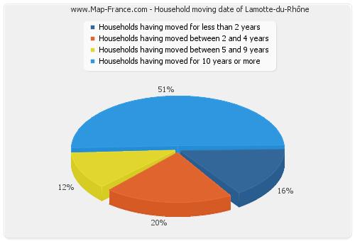 Household moving date of Lamotte-du-Rhône