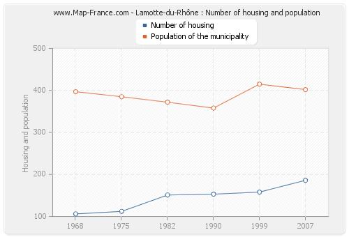 Lamotte-du-Rhône : Number of housing and population