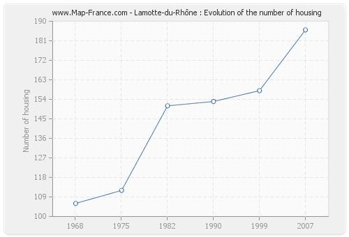 Lamotte-du-Rhône : Evolution of the number of housing