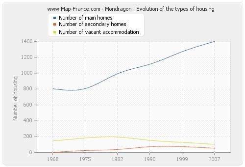 Mondragon : Evolution of the types of housing
