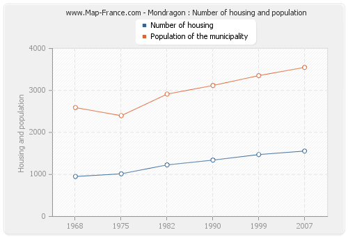 Mondragon : Number of housing and population