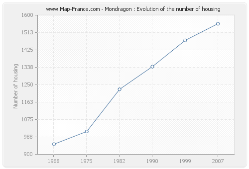 Mondragon : Evolution of the number of housing