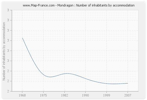 Mondragon : Number of inhabitants by accommodation