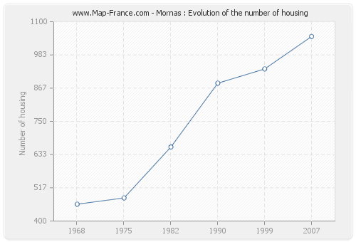 Mornas : Evolution of the number of housing