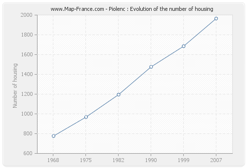 Piolenc : Evolution of the number of housing