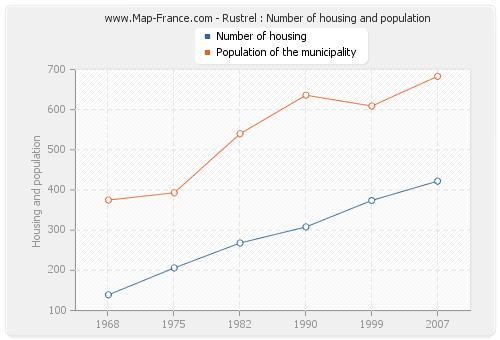 Rustrel : Number of housing and population