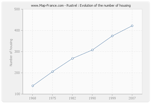Rustrel : Evolution of the number of housing