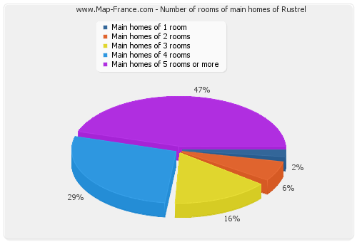 Number of rooms of main homes of Rustrel