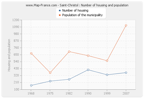 Saint-Christol : Number of housing and population