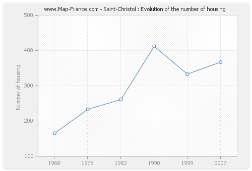 Saint-Christol : Evolution of the number of housing