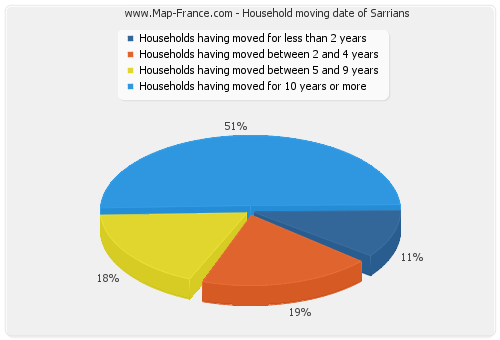 Household moving date of Sarrians