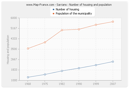 Sarrians : Number of housing and population