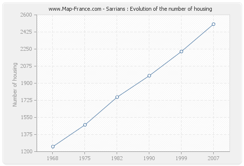 Sarrians : Evolution of the number of housing
