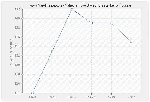 Mallièvre : Evolution of the number of housing