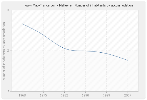 Mallièvre : Number of inhabitants by accommodation