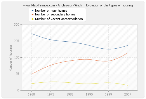 Angles-sur-l'Anglin : Evolution of the types of housing