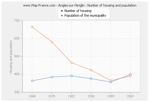 Angles-sur-l'Anglin : Number of housing and population